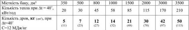 Підбір акумулюючого бака, таблиця