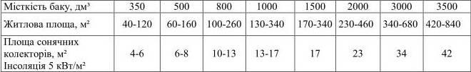 Підбір акумулюючого бака, таблиця 1