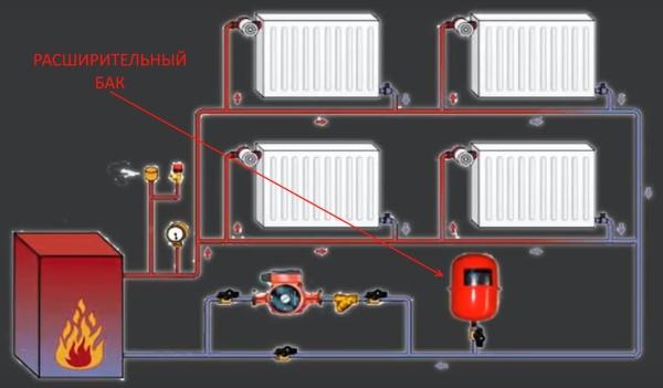 Розширювальний бак в системі опалення.