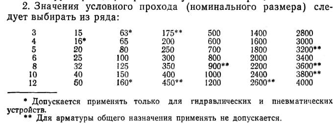 Таблиця умовних проходів кульових кранів.