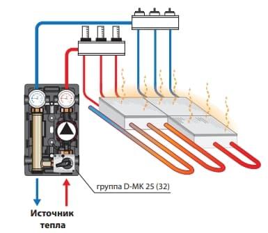 Схематичне зображення теплої підлоги.
