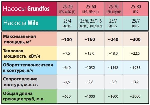 Таблиця підбору циркуляційного насоса для теплої підлоги.
