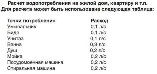 Таблиця розрахунку витрати насоса.