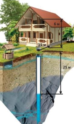 Будинок з водопостачанням.